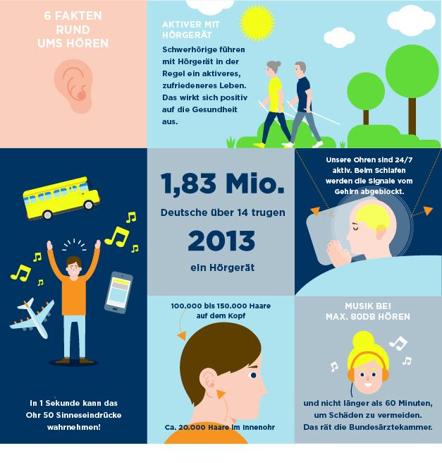 Infografik Hören