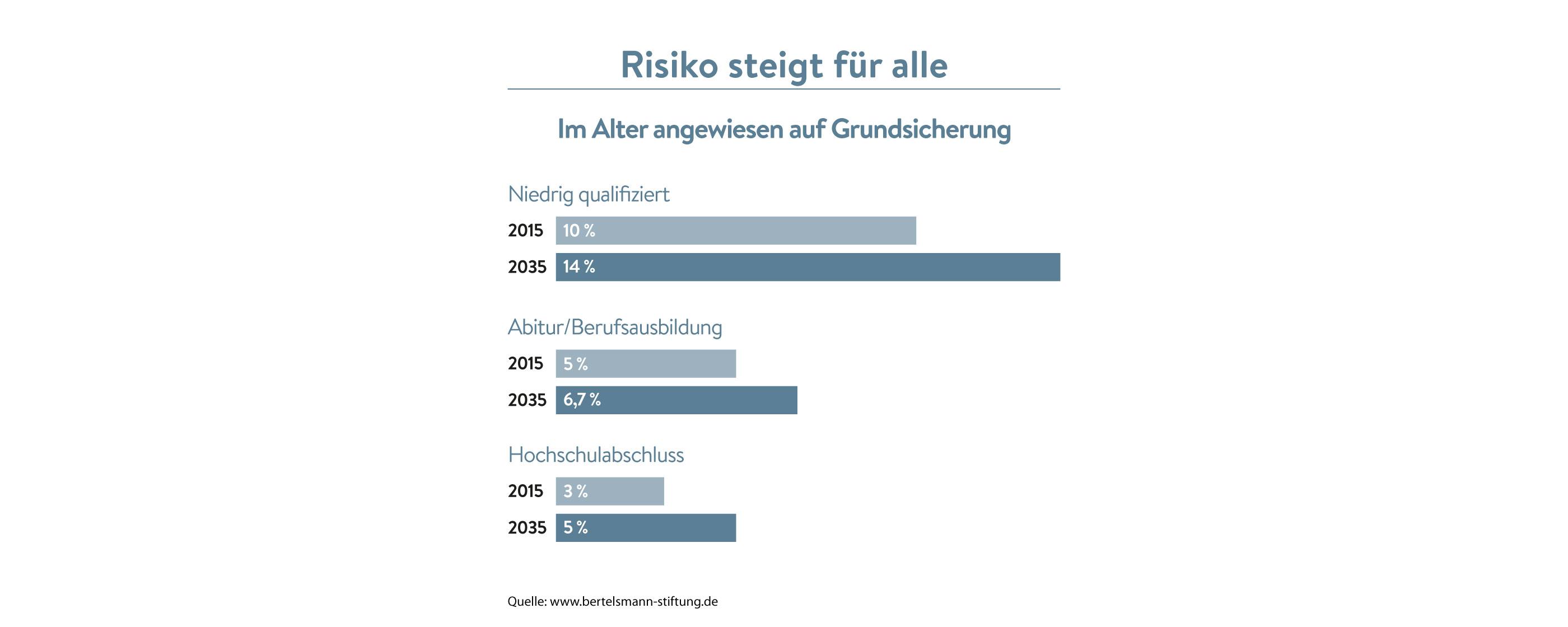 Risiken der Altersarmut